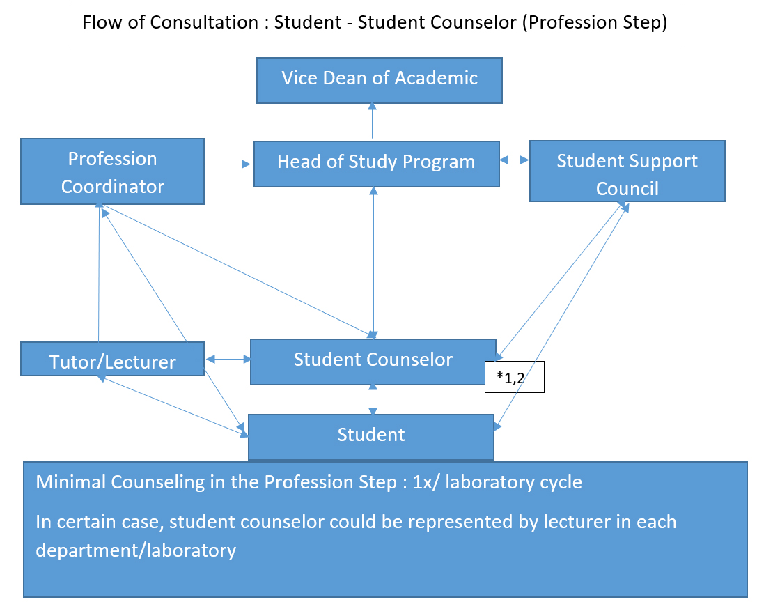 Flow of Consultation  Student Student Counselor (Profession Step)