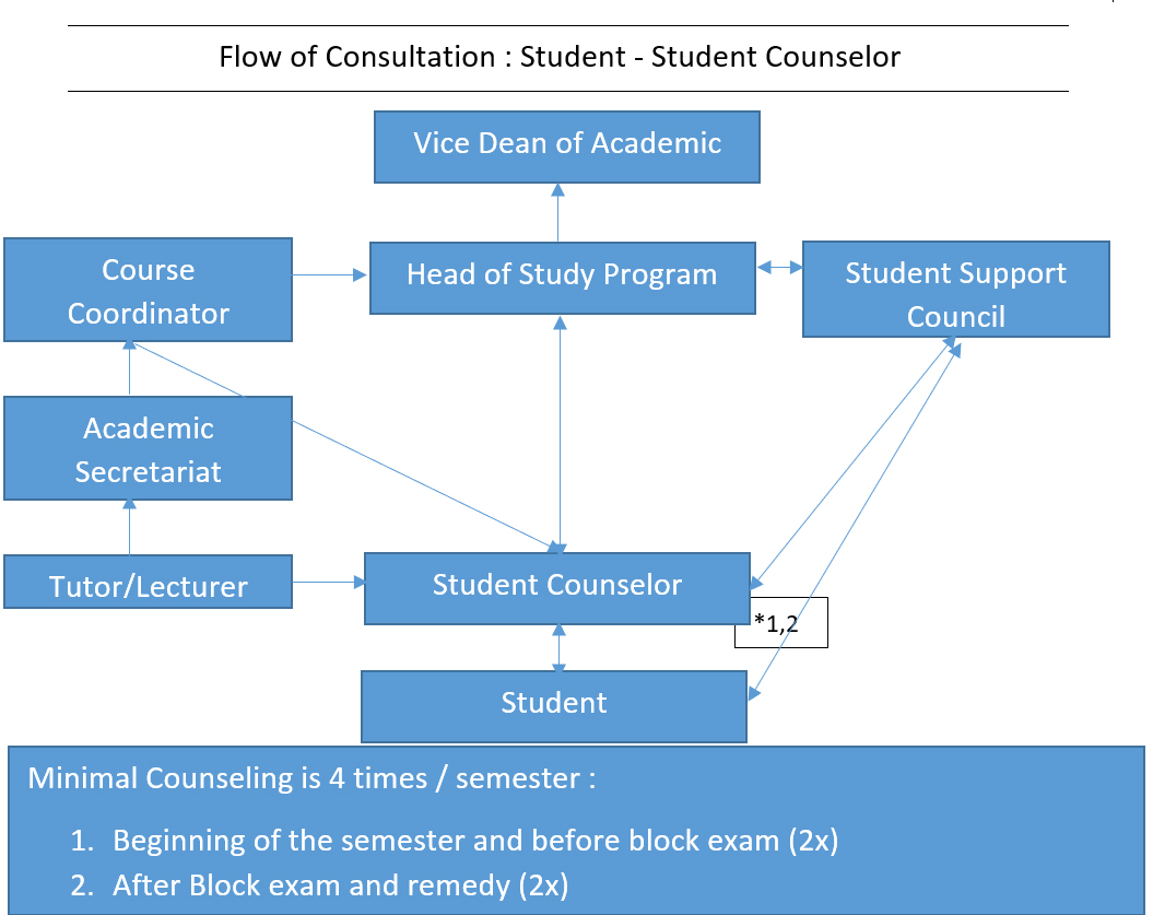 Flow of Consultation  Student