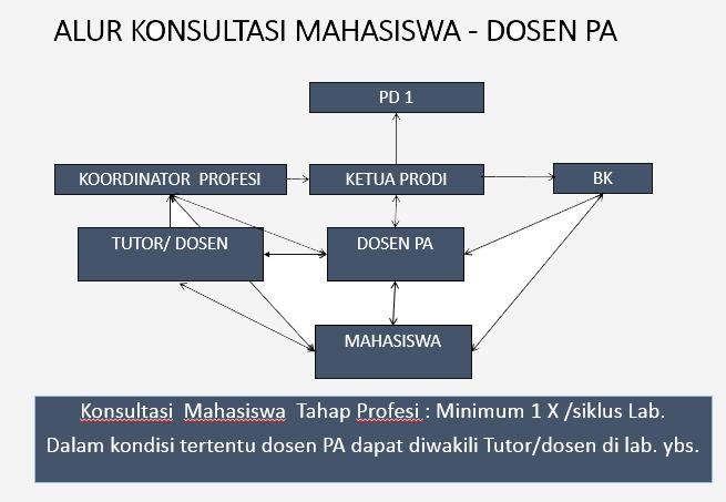 alur konsultasi Mahasiswa - Dosen PA