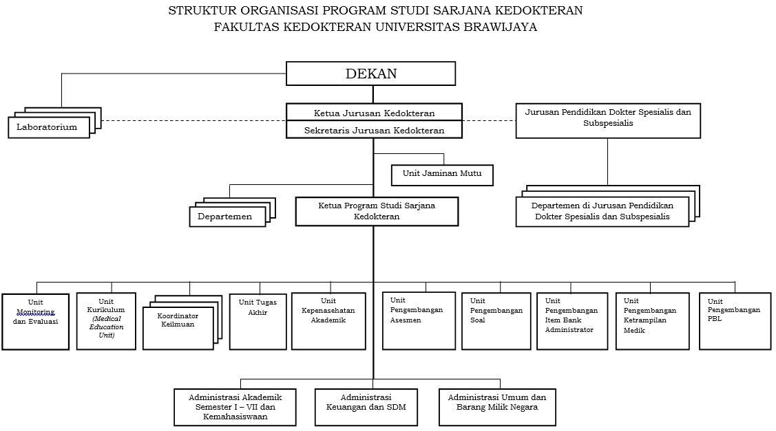struktur sarjana kedokteran